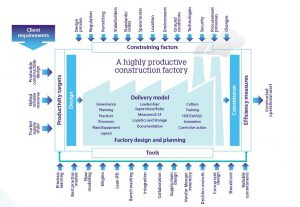 Challenging the mindset in nuclear construction: 'Construction Factory Thinking'